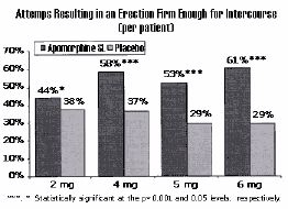 The number of attempts resulting in an erection firm enough for intercourse was recorded