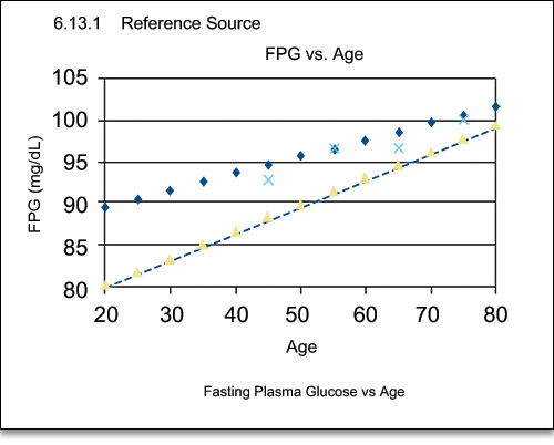 Changes in fasting plasma glucose with age