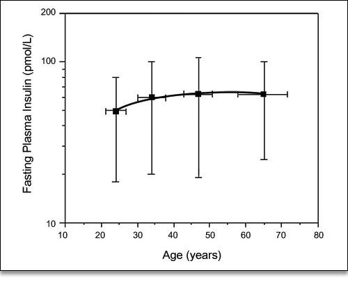 Figure 2. Age-related changes in fasting plasma insulin concentration in nondiabetic subjects.3