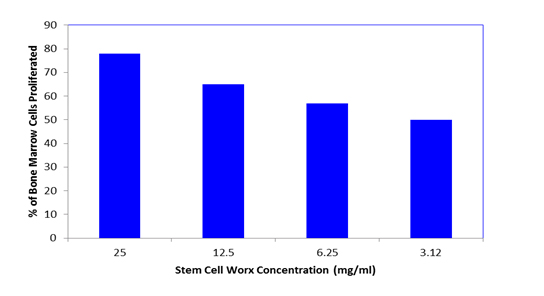 Figure 1: Stem Cell Worx increases bone marrow cell proliferation according to dose, in-vivo.