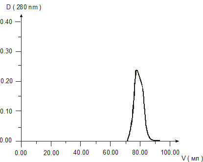 Figure 2. Gel chromatography of Retinalamin solution.