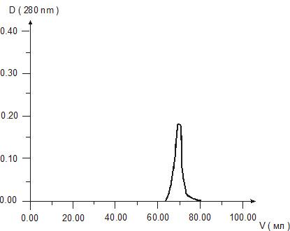 Figure 3. Gel chromatography of Epithalamin solution.