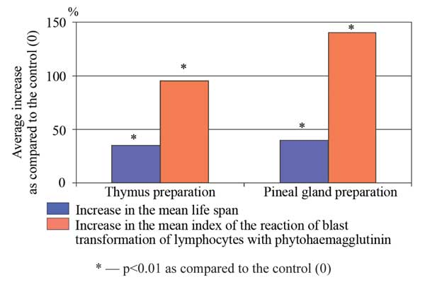 Peptide preparations effect on mean lifespan