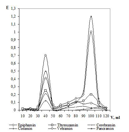 Figure 7. Gel chromatography of cytamins.