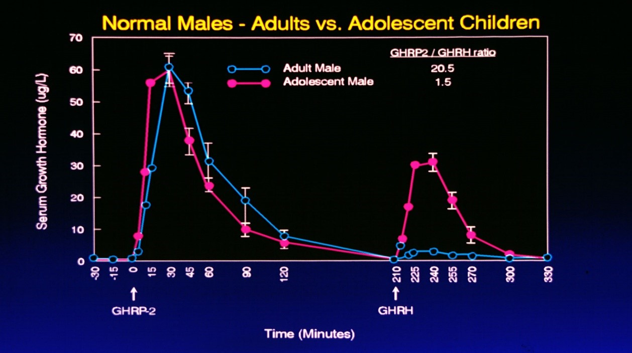 Comparative responses to i.v. administration of GHRH or GHRP in adolescent and adult subjects.