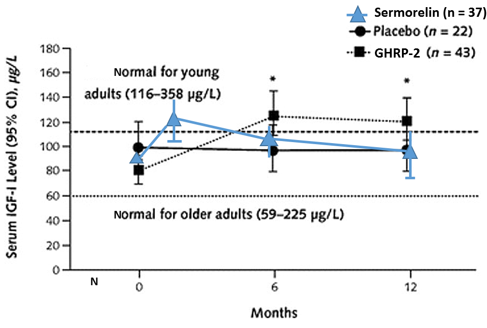 Differential effects on sermorelin and GHRH on serum IGF-1 levels.